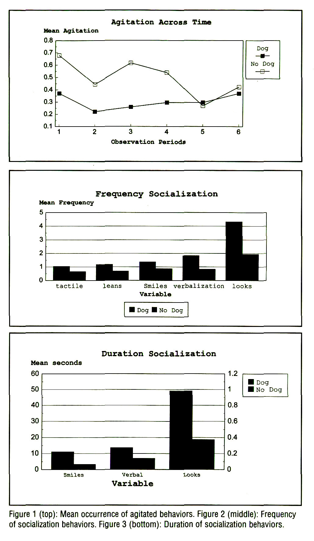 Figure 1 (top): Mean occurrence of agitated behaviors. Figure 2 (middle): Frequency of socialization behaviors. Figure 3 (bottom): Duration of socialization behaviors.