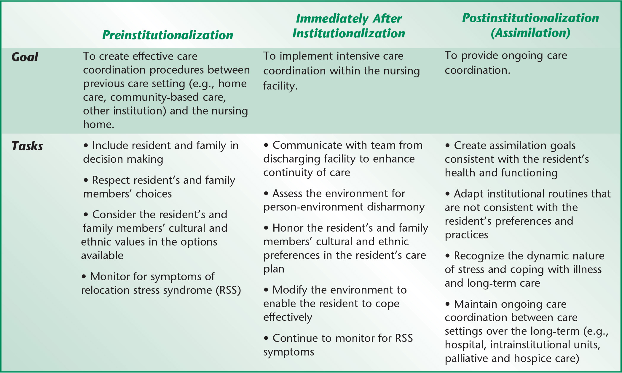 The role of the interdisciplinary team in providing seamless transitions to nursing home care.