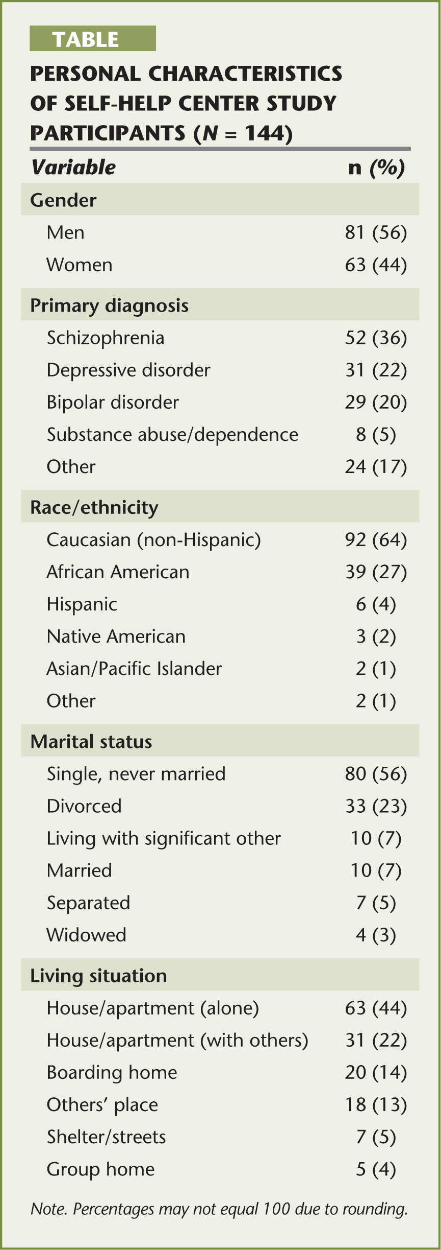 Personal Characteristics of Self-Help Center Study Participants (N = 144)