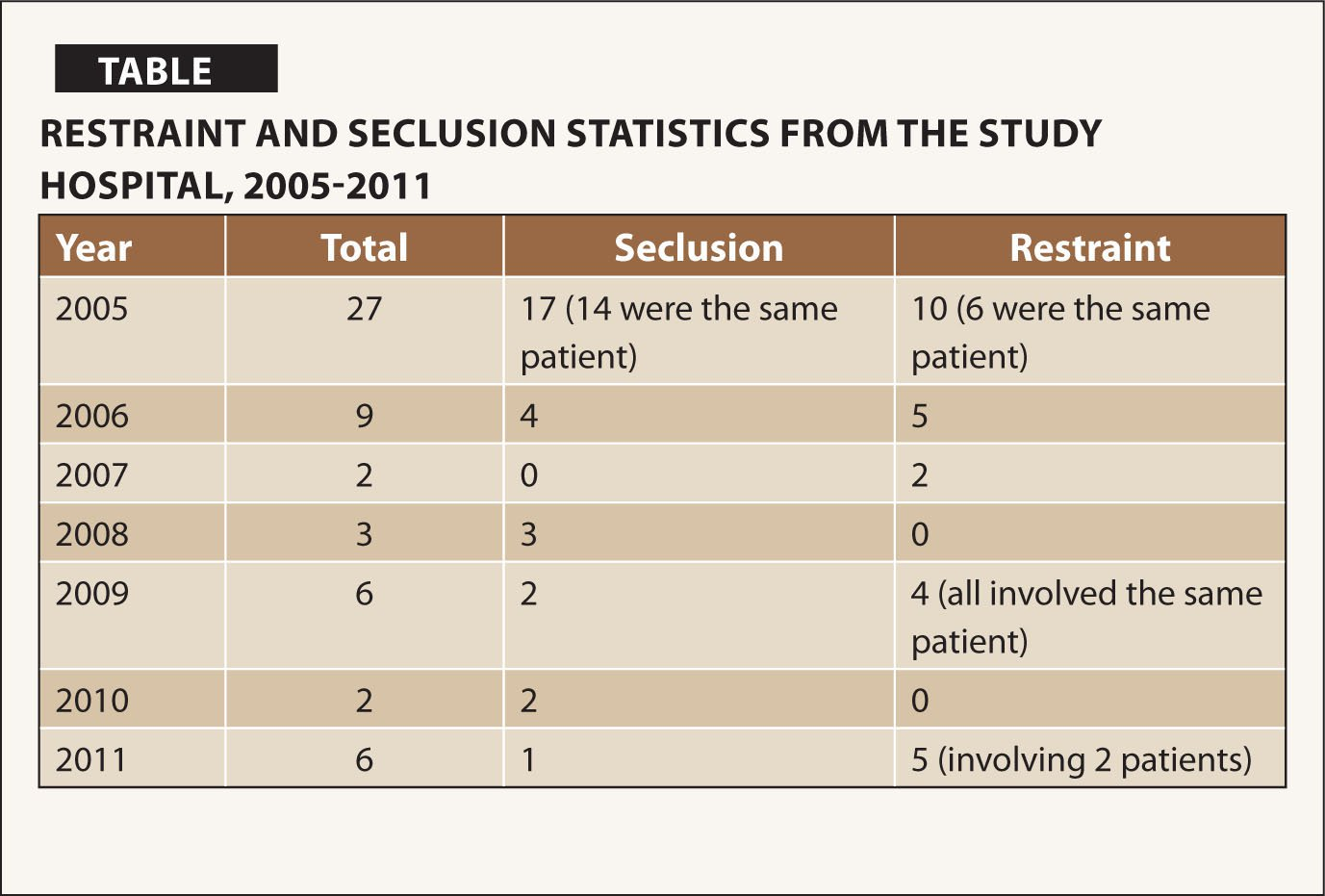 Restraint and Seclusion Statistics from the Study Hospital, 2005–2011