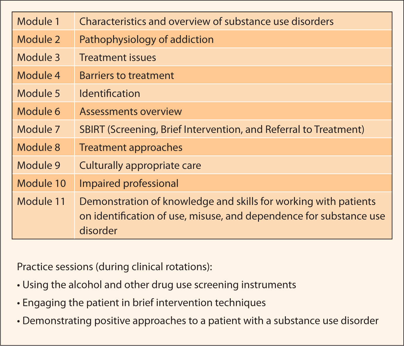Screening, Brief Intervention, and Referral to Treatment curriculum. Adapted with permission from the ATN-SBIRT Curriculum table (Burns et al., 2012).