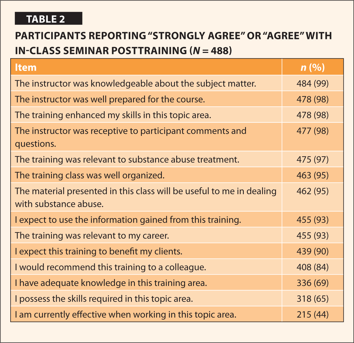 """Participants Reporting """"Strongly Agree"""" or """"Agree"""" With In-Class Seminar Posttraining (N = 488)"""