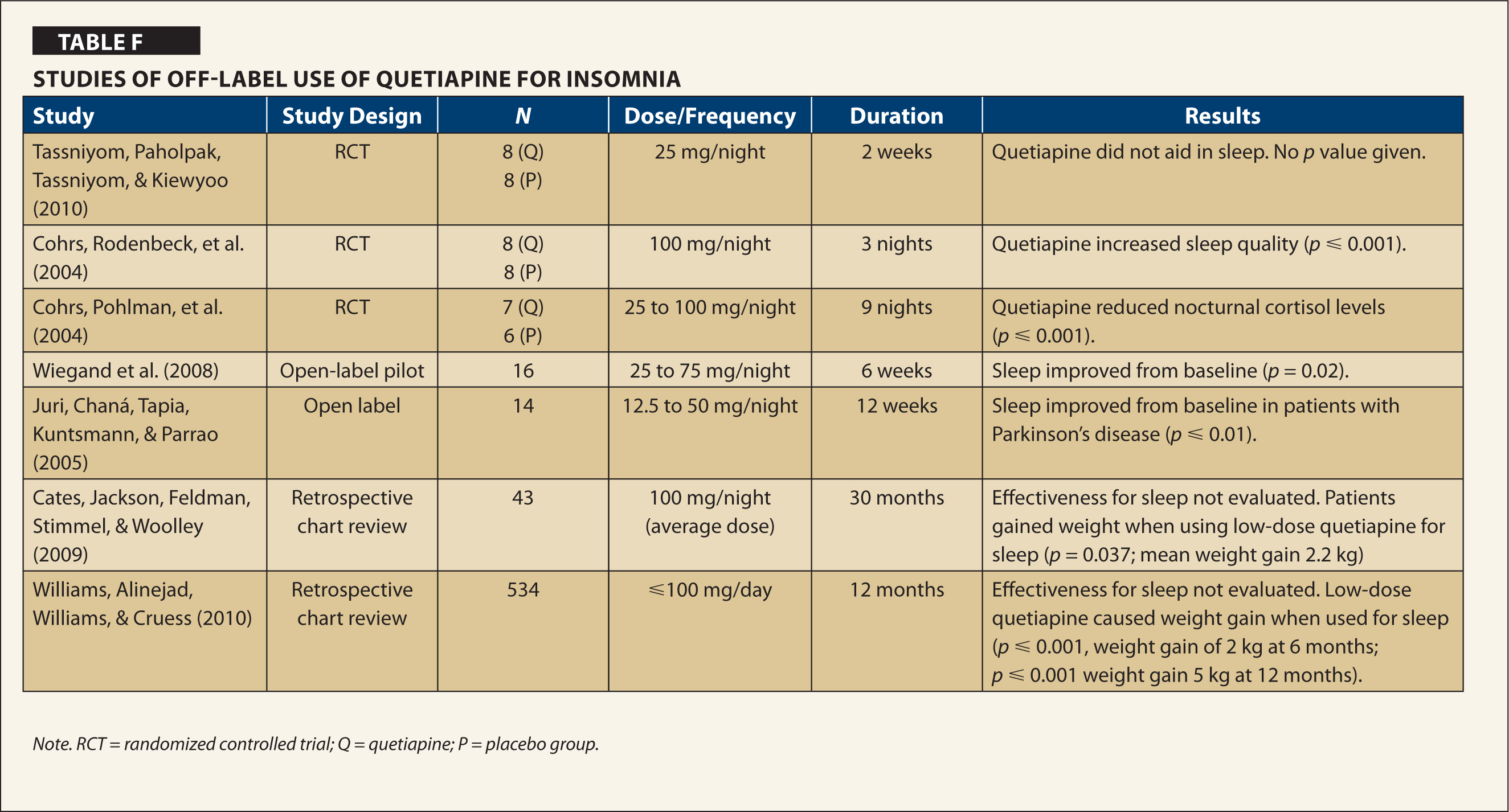 Studies of Off-Label Use of Quetiapine for Insomnia