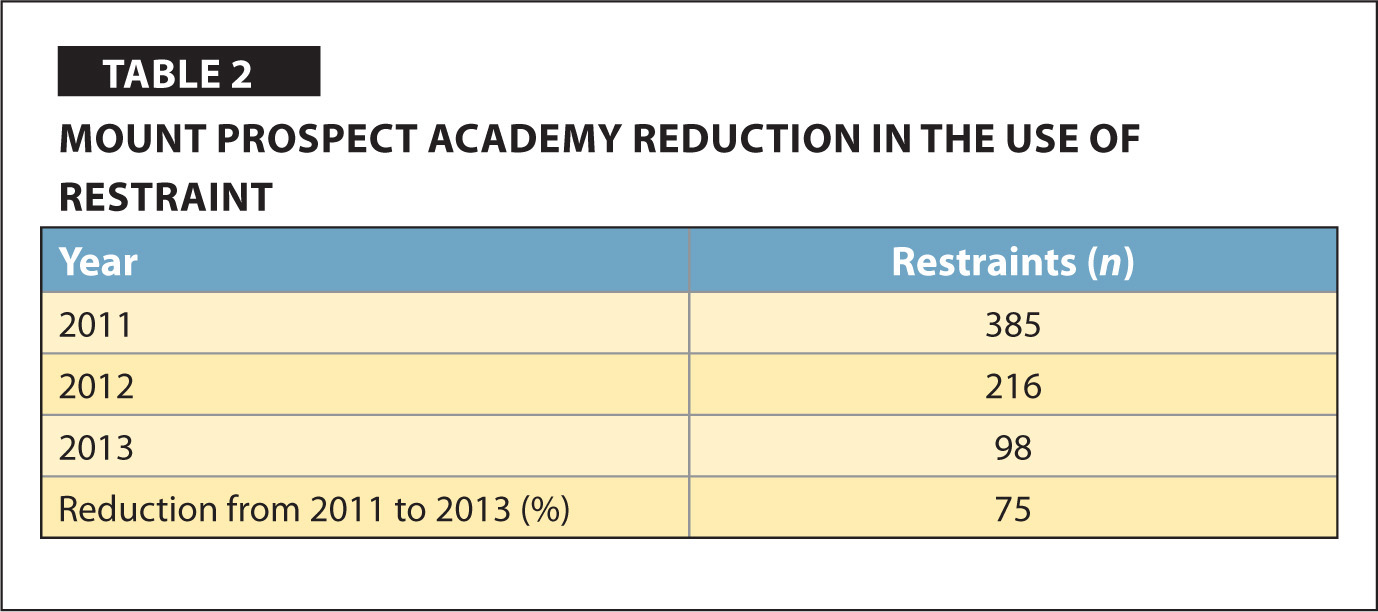 Mount Prospect Academy Reduction in the use of Restraint