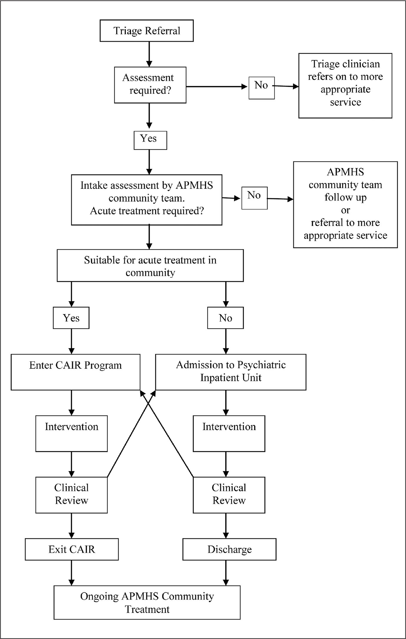 psychiatric flow diagram