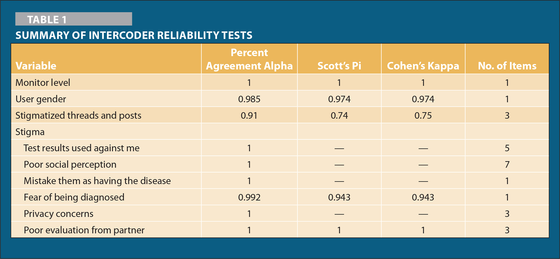 Summary of Intercoder Reliability Tests