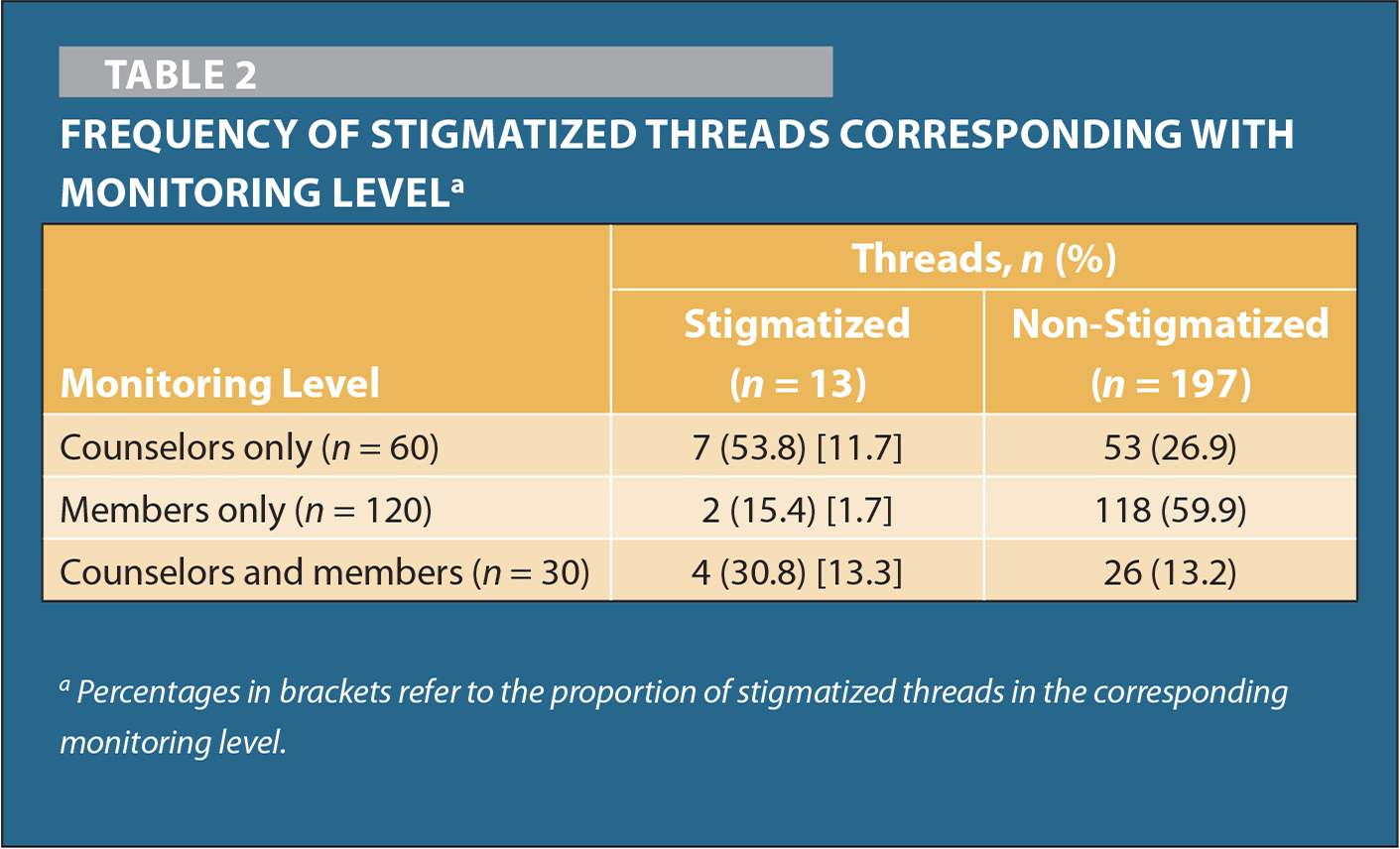 Frequency of Stigmatized Threads Corresponding with Monitoring Levela