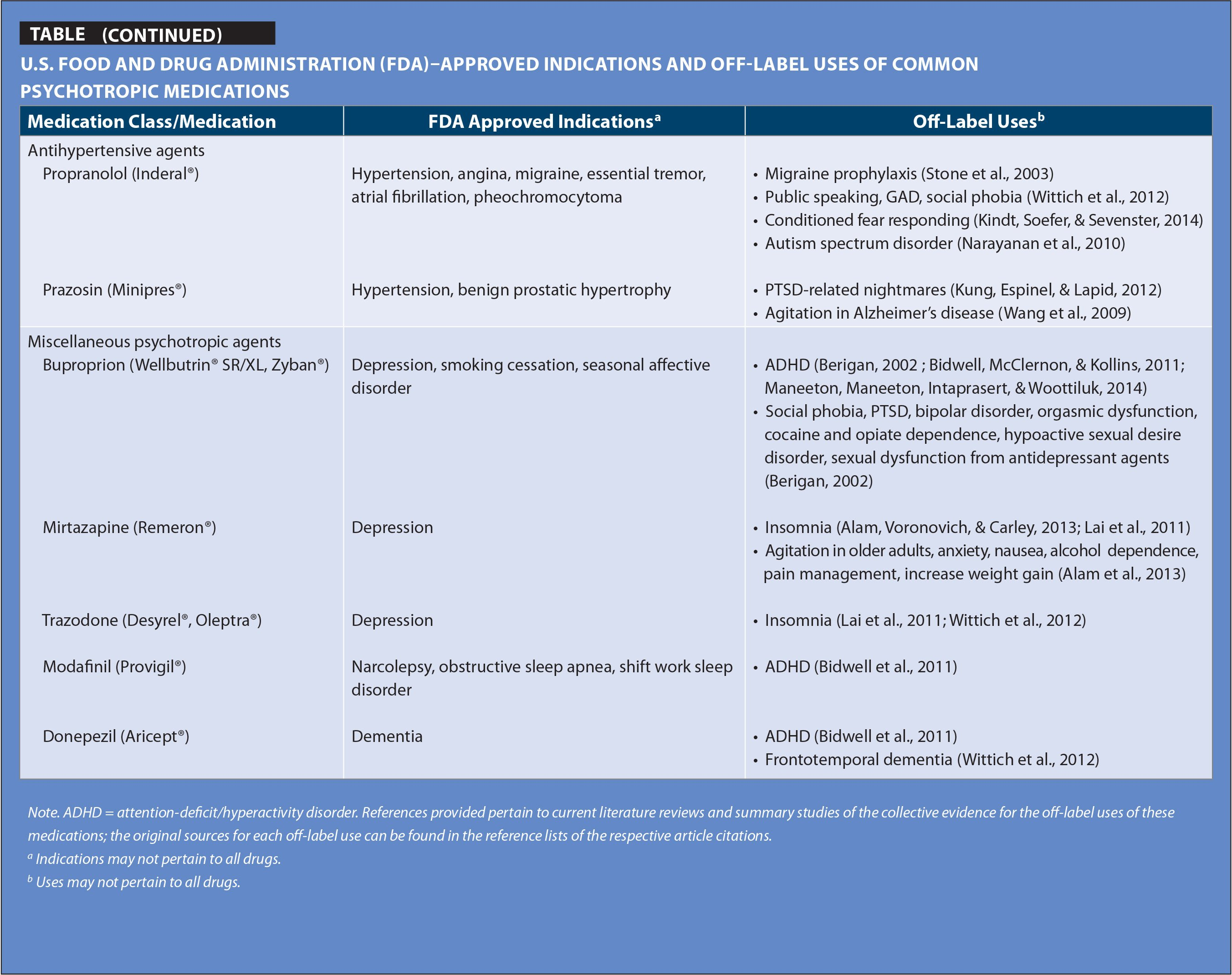 U.S. FOOD and Drug Administration (FDA)–Approved Indications and off-Label Uses of Common Psychotropic Medications