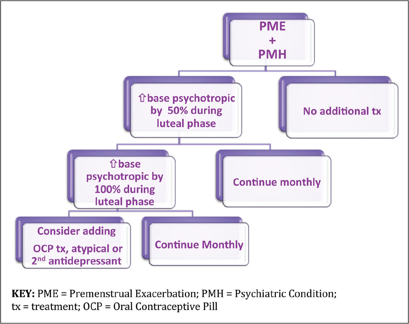 Algorithm to treat comorbid premenstrual exacerbation of psychiatric illness. Printed with permission from L.G. Leahy. Copyright © Leahy 2014.