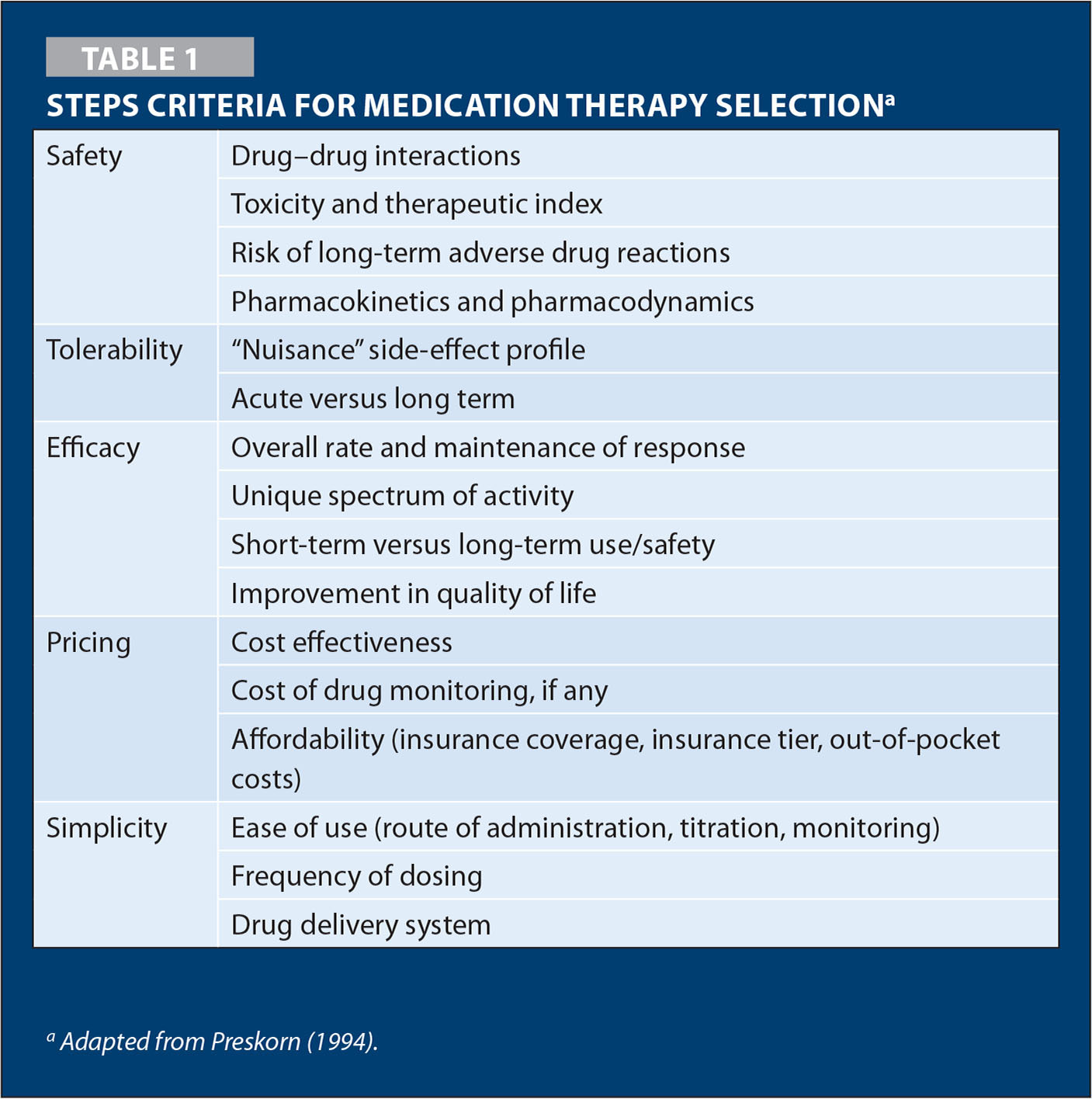 Steps Criteria for Medication Therapy Selectiona