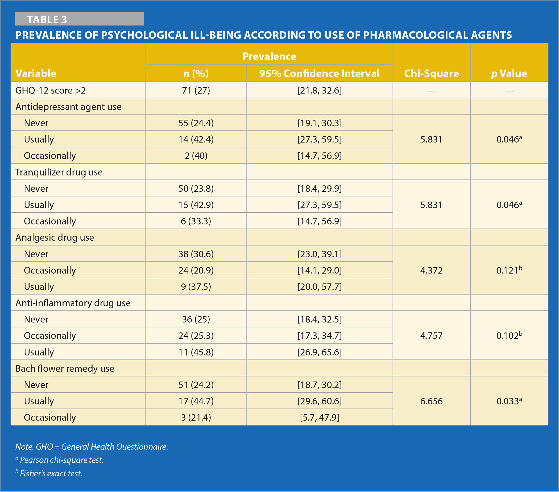 Prevalence of Psychological Ill-Being According to Use of Pharmacological Agents