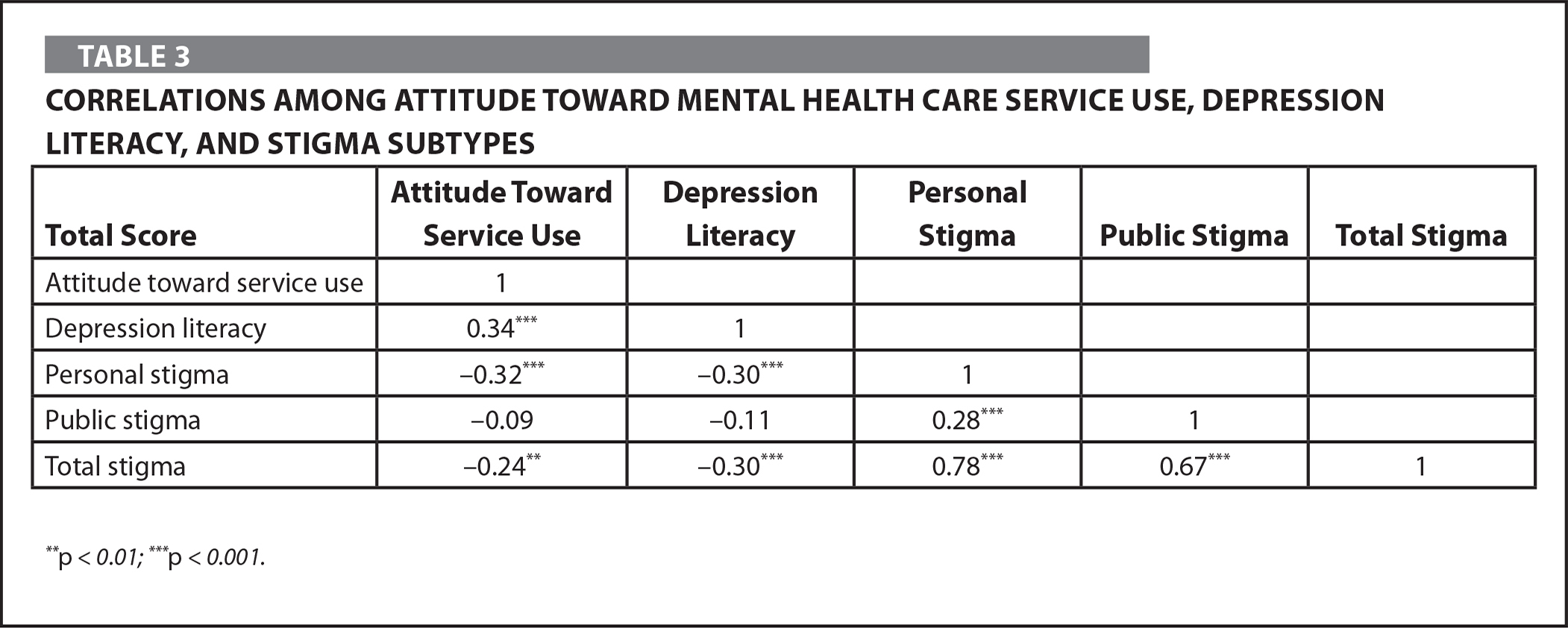 Correlations Among Attitude Toward Mental Health Care Service Use, Depression Literacy, and Stigma Subtypes
