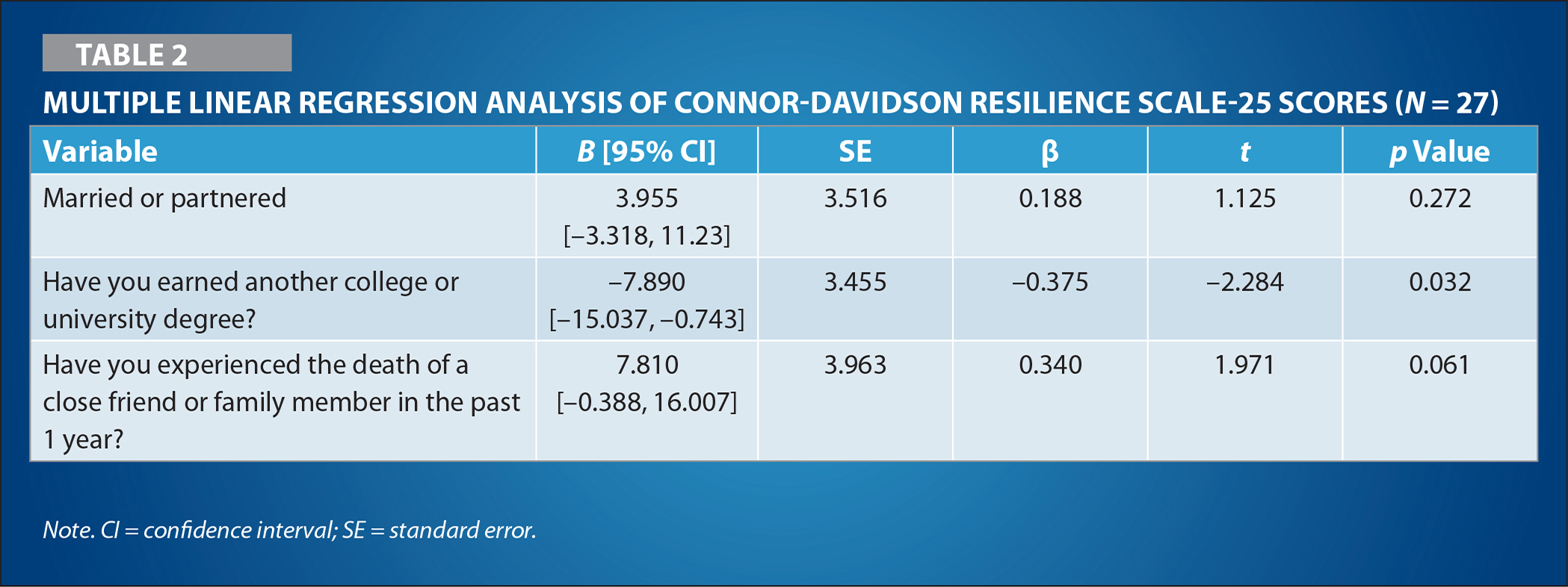 Multiple Linear Regression Analysis of Connor-Davidson Resilience Scale-25 Scores (N = 27)