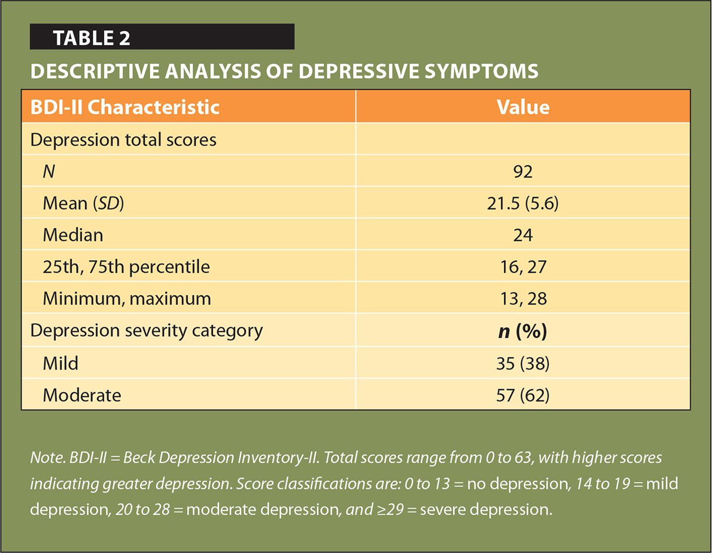 Descriptive Analysis of Depressive Symptoms
