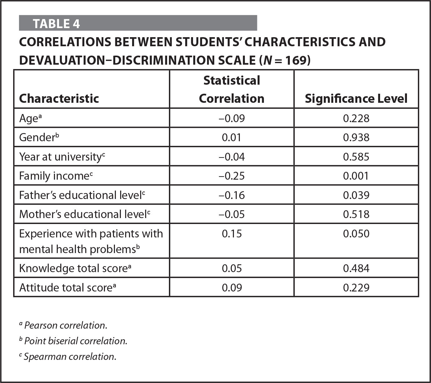Correlations Between Students' Characteristics and Devaluation–Discrimination Scale (N = 169)