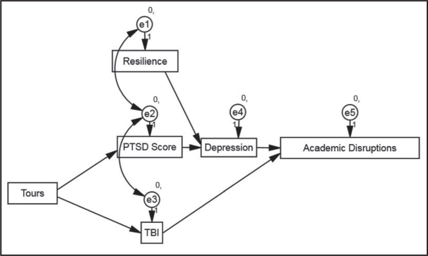 Trimmed path model of predictors of academic performance among student military Veterans. Separate analyses were performed on trimmed model for more experienced and less experienced clusters (see Table 4).Note. PTSD = posttraumatic stress disorder; TBI = traumatic brain injury.