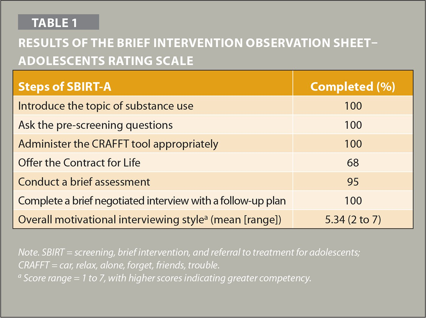 Results of the Brief Intervention Observation Sheet–Adolescents Rating Scale