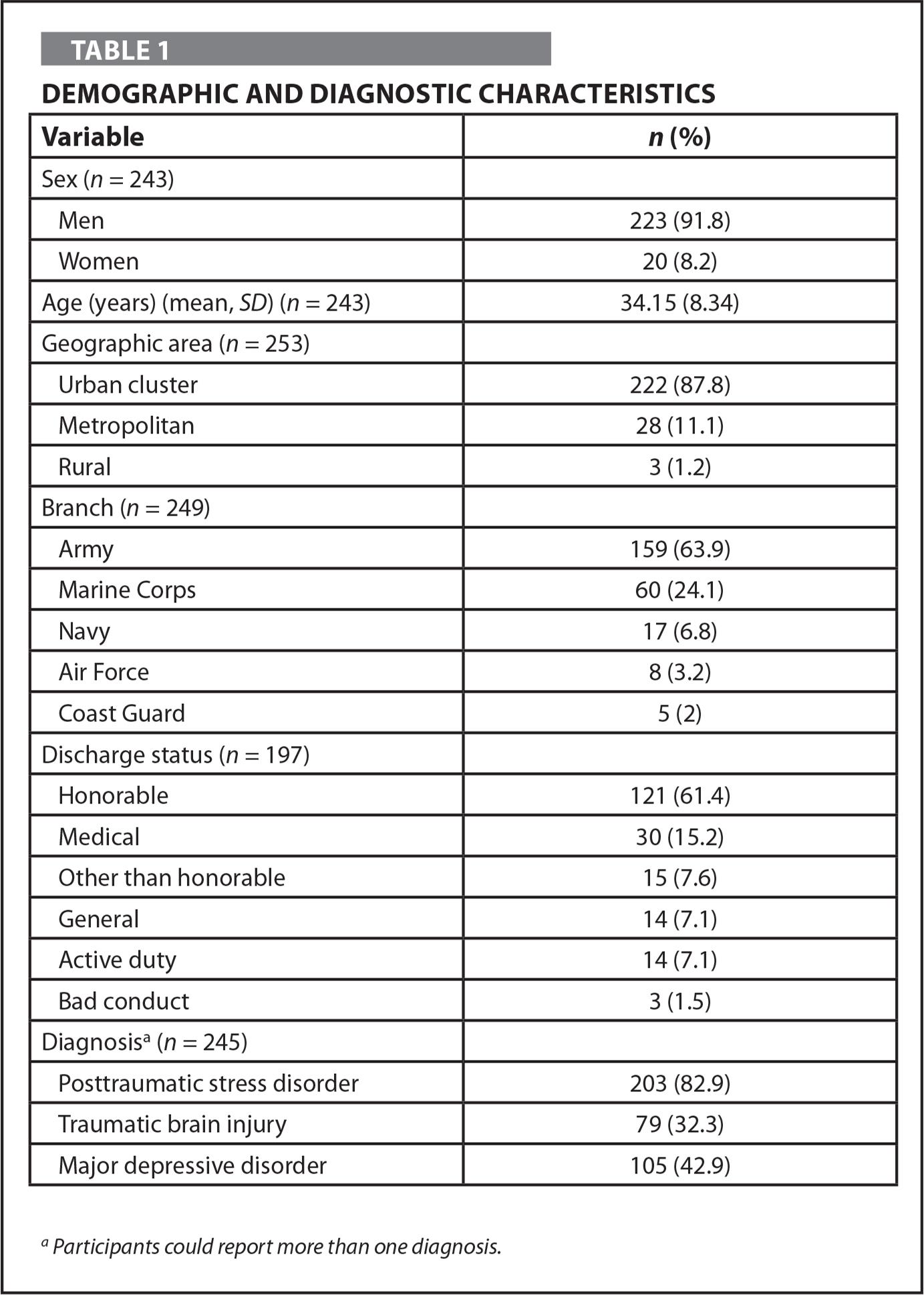 Demographic and Diagnostic Characteristics