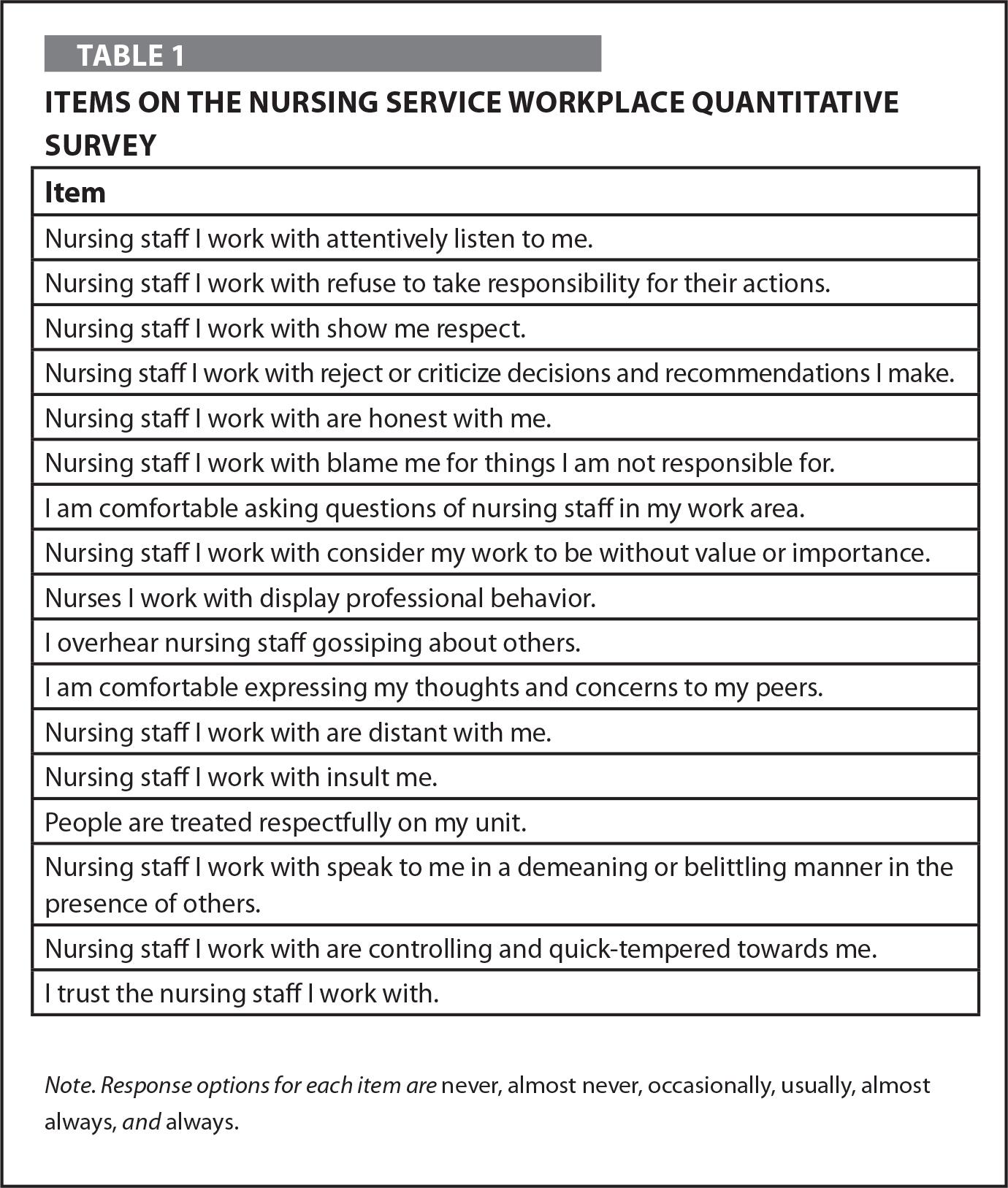 Items on the Nursing Service Workplace Quantitative Survey