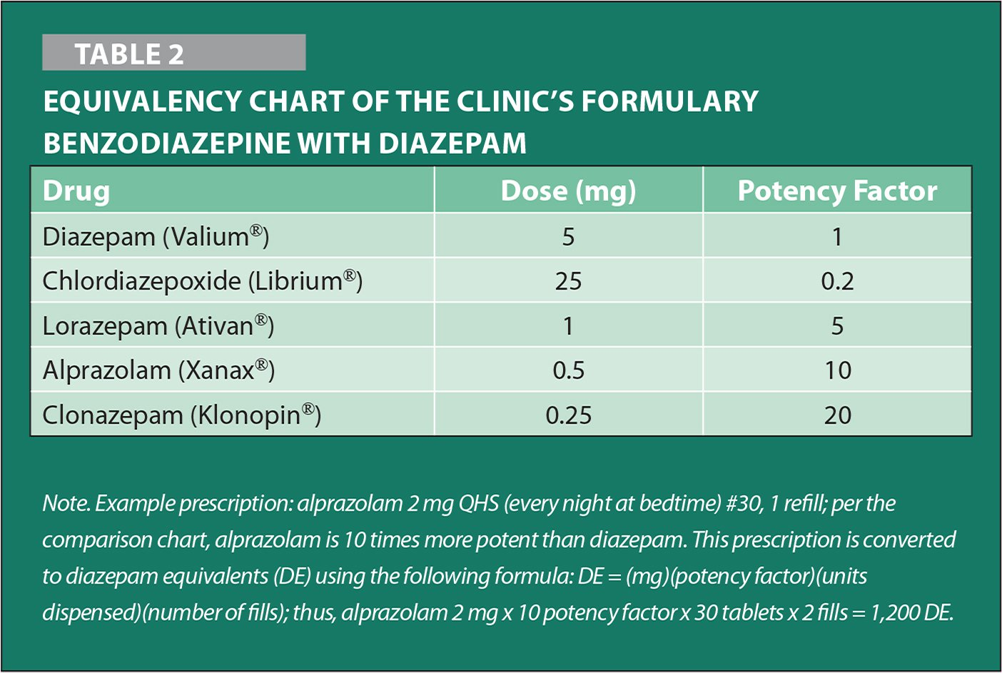 Equivalency Chart of the Clinic's Formulary Benzodiazepine with Diazepam