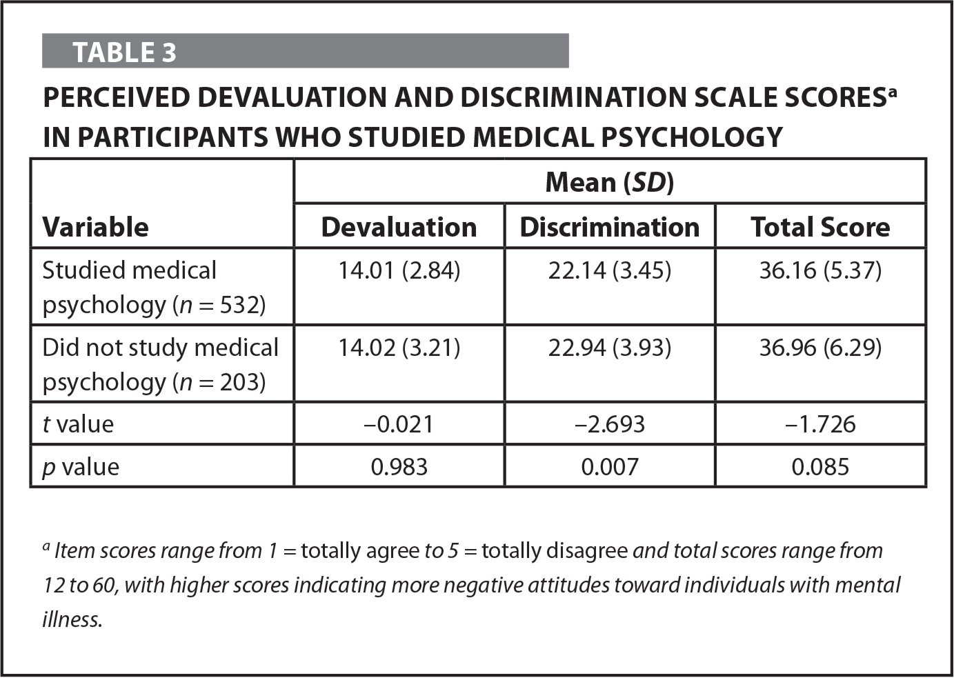 Perceived Devaluation and Discrimination Scale Scoresa in Participants Who Studied Medical Psychology