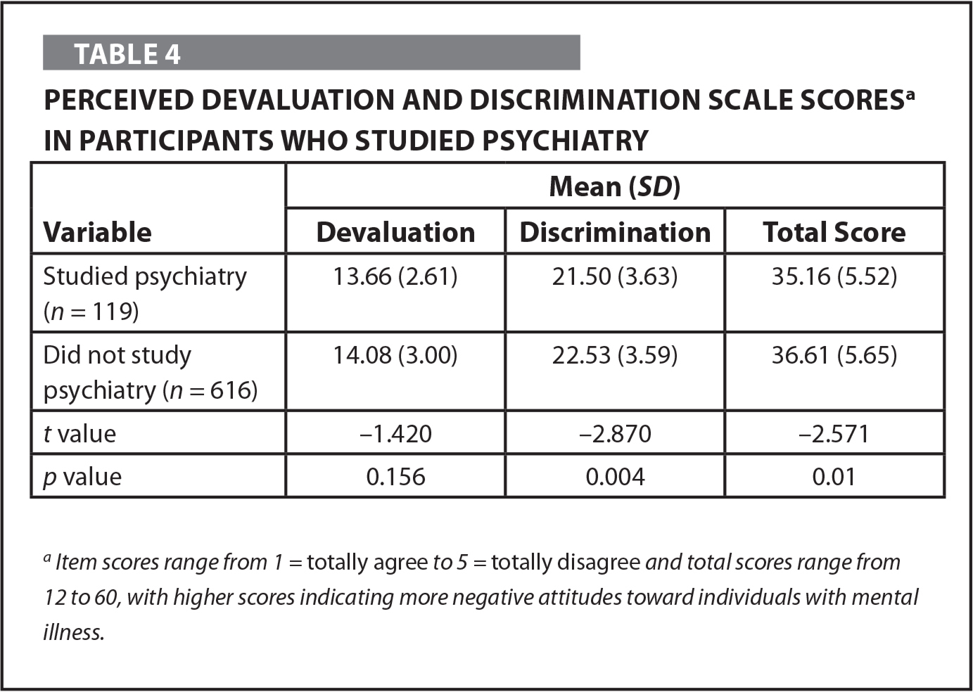Perceived Devaluation and Discrimination Scale Scoresa in Participants Who Studied Psychiatry