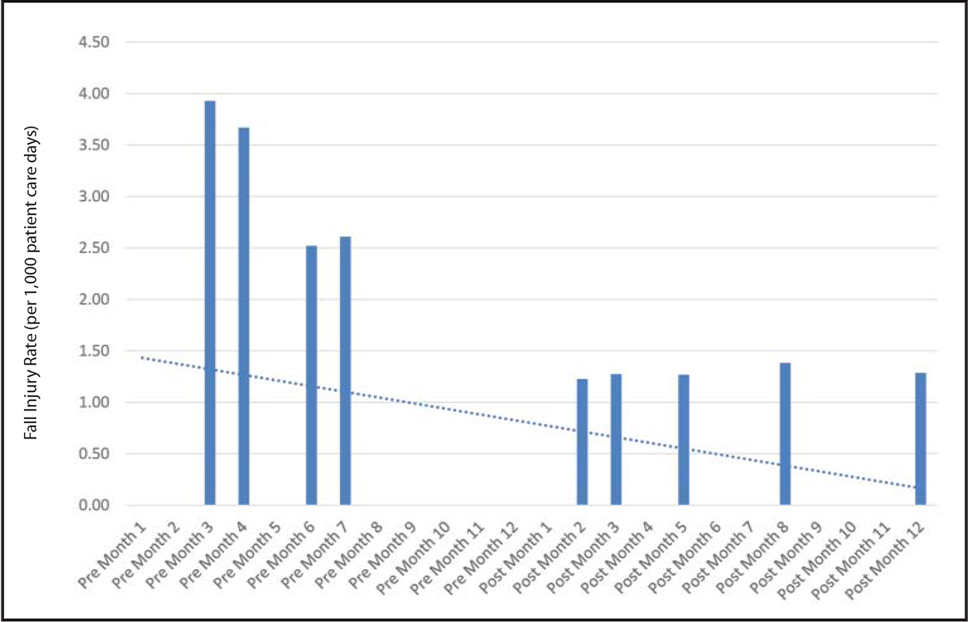 Fall injury rates per 1,000 patient care days before and after the 1-year study period.