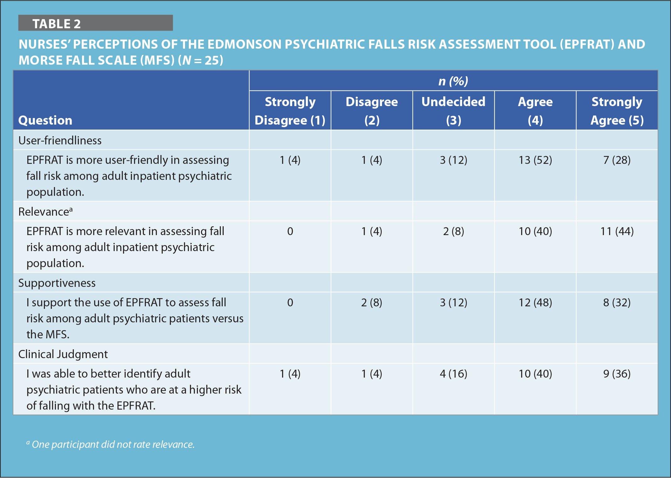 Nurses' Perceptions of the Edmonson Psychiatric Falls Risk Assessment Tool (EPFRAT) and Morse Fall Scale (MFS) (N = 25)