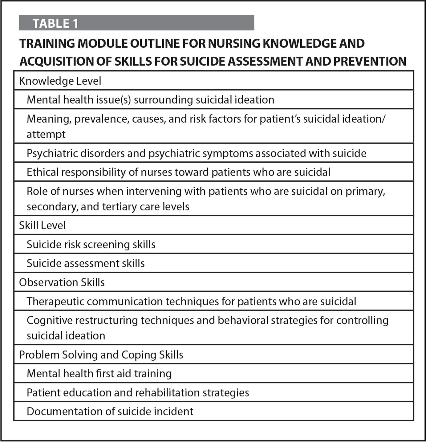 Training Module Outline for Nursing Knowledge and Acquisition of Skills for Suicide Assessment and Prevention