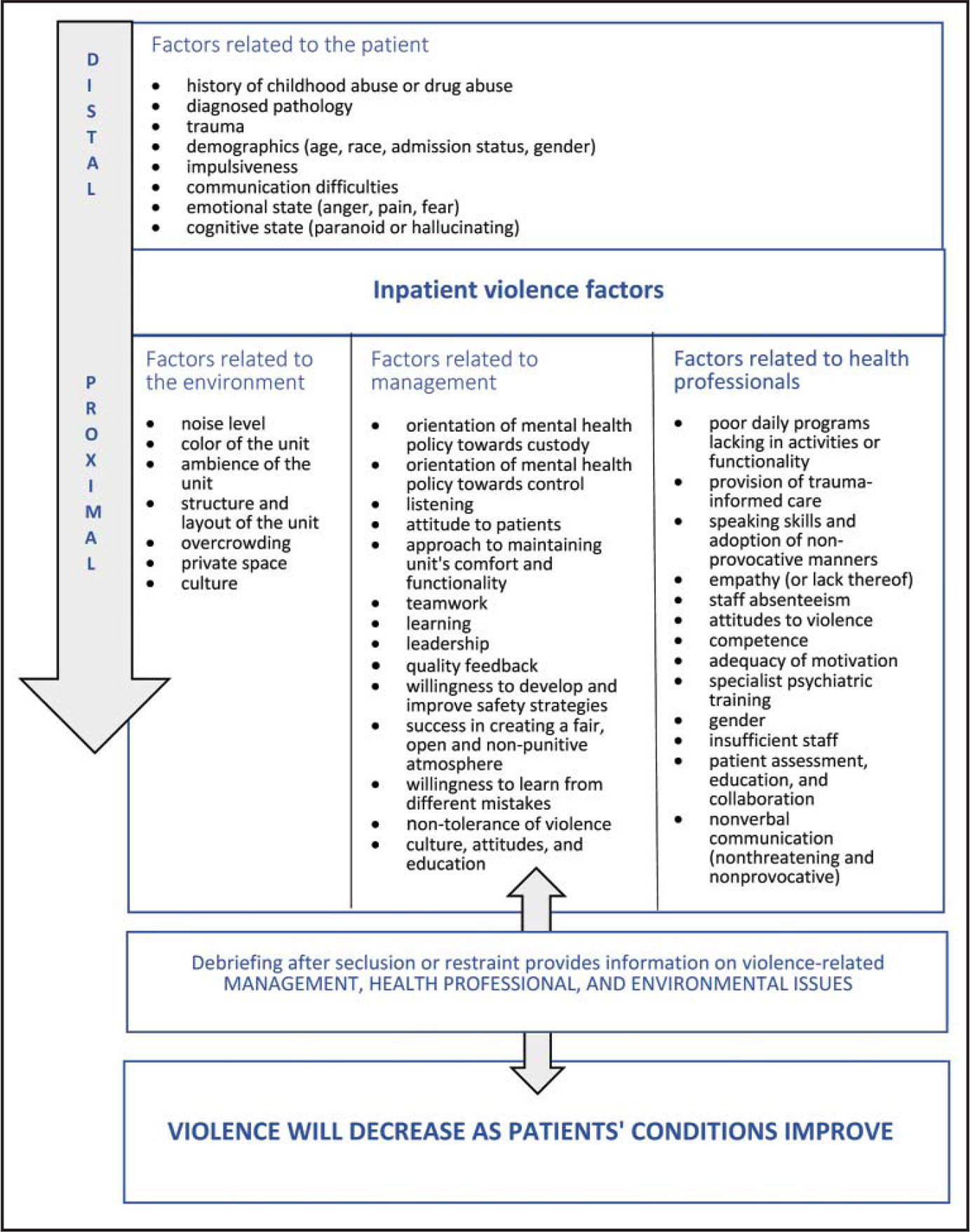 Violence factors and debriefing in psychiatric care.