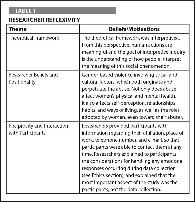 Researcher Reflexivity