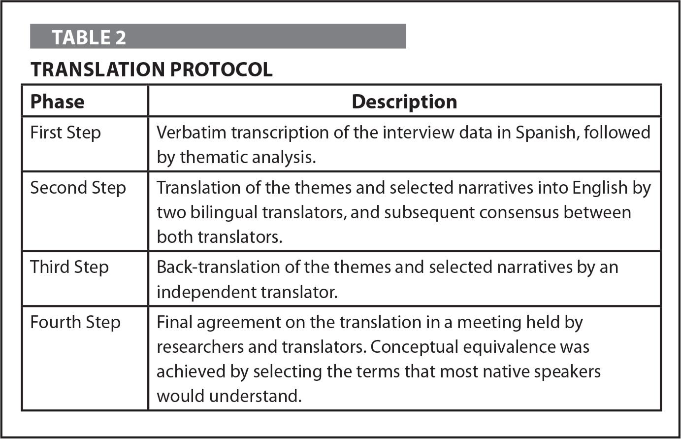 Translation Protocol