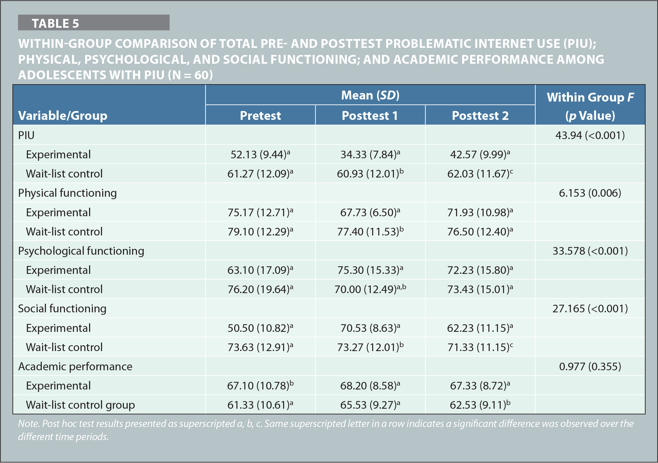 Within-Group Comparison of Total Pre- and Posttest Problematic Internet Use (PIU); Physical, Psychological, and Social Functioning; and Academic Performance Among Adolescents With PIU (N = 60)