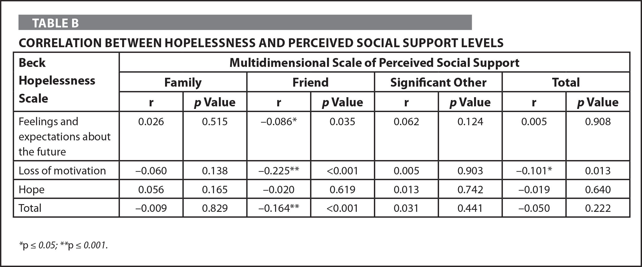 Correlation Between Hopelessness and Perceived Social Support Levels