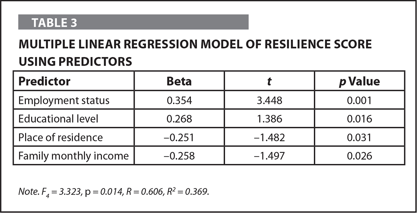 Multiple Linear Regression Model of Resilience Score Using Predictors