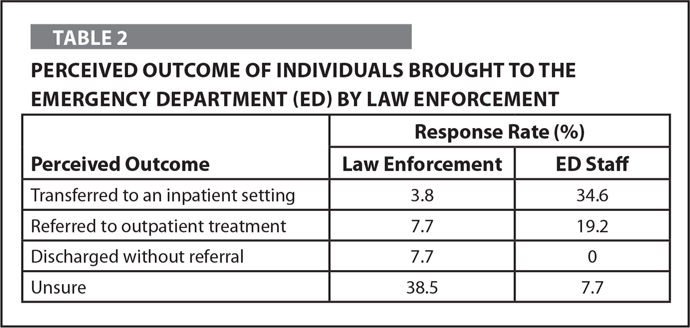 Perceived Outcome of Individuals Brought to the Emergency Department (ED) by Law Enforcement