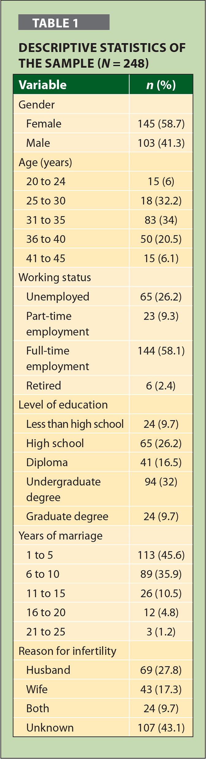 Muestra de estadística descriptiva (N = 248)
