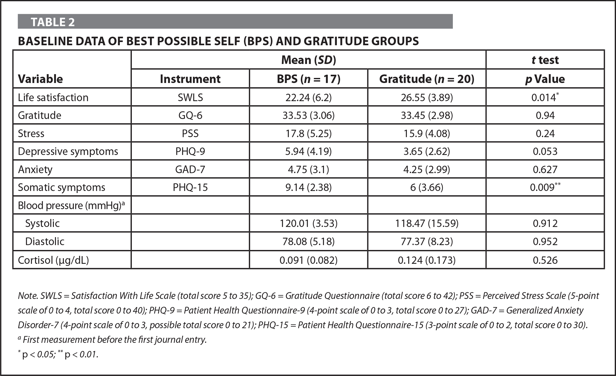 Baseline Data of Best Possible Self (BPS) and Gratitude Groups