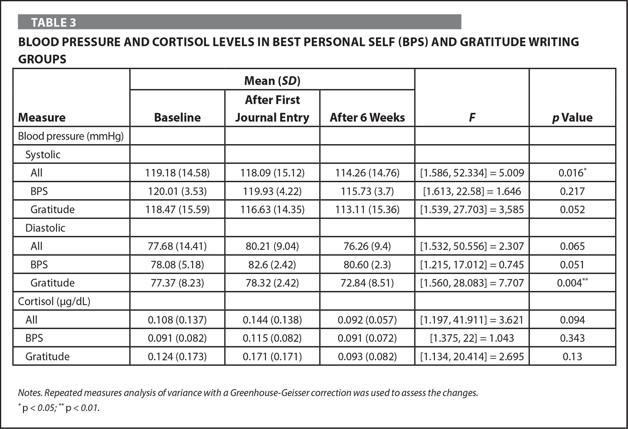 Blood Pressure and Cortisol Levels in Best Personal Self (BPS) and Gratitude Writing Groups