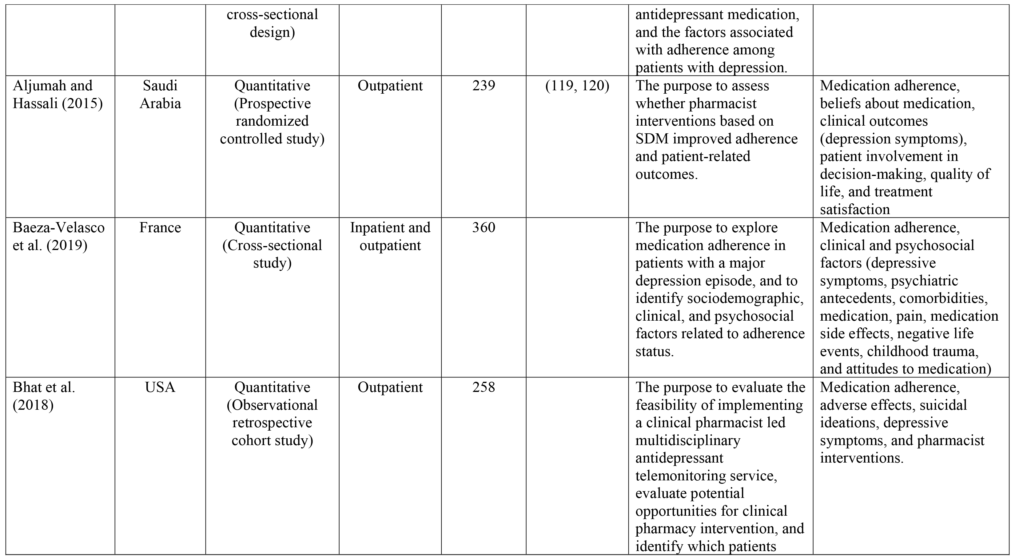 Characteristics of Selected Studies (n = 37)