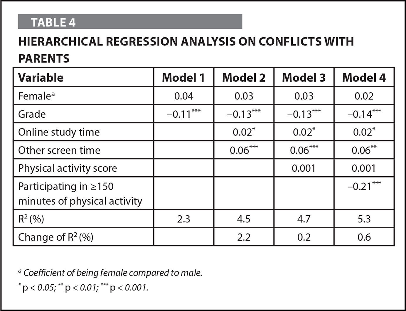 Hierarchical Regression Analysis on Conflicts With Parents