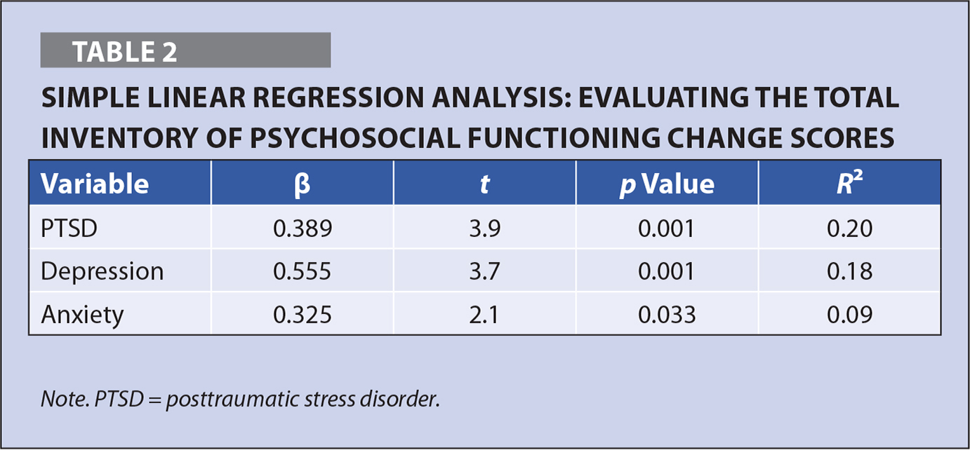 Simple Linear Regression Analysis: Evaluating the Total Inventory of Psychosocial Functioning Change Scores