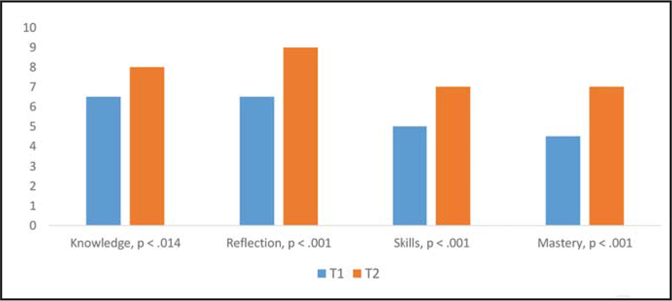 Changes in learning outcomes from the first (T1) to the final (T2) training day.