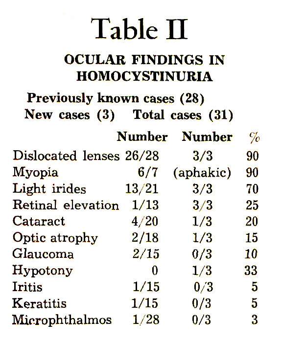 Table IIOCULAR FINDINGS IN HOMOCYSTINURIA
