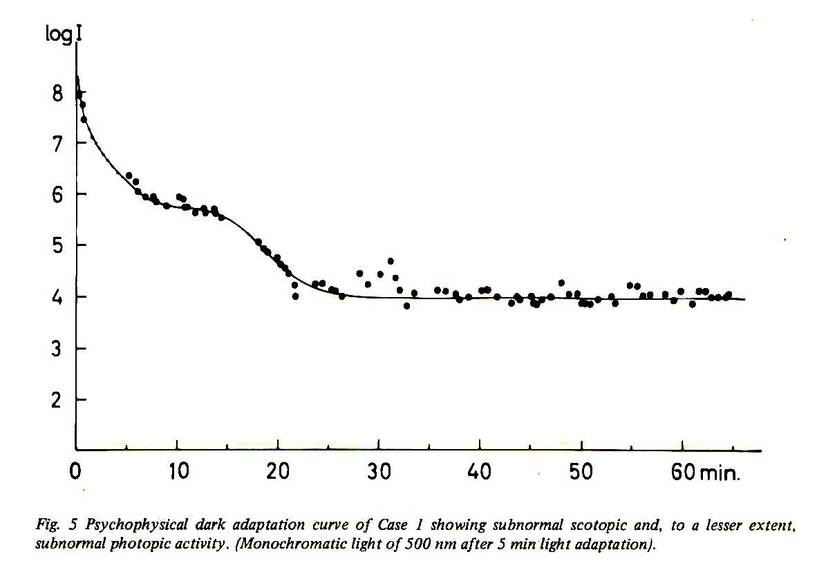 Fig. 5 Psychophysical dark adaptation curve of Case 1 showing subnormal scotopic and, to a lesser extent, subnormal photopic activity. (Monochromatic light of 500 nm after 5 min light adaptation).