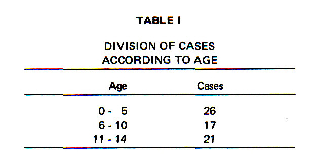 TABLE IDIVISION OF CASES ACCORDING TO AGE