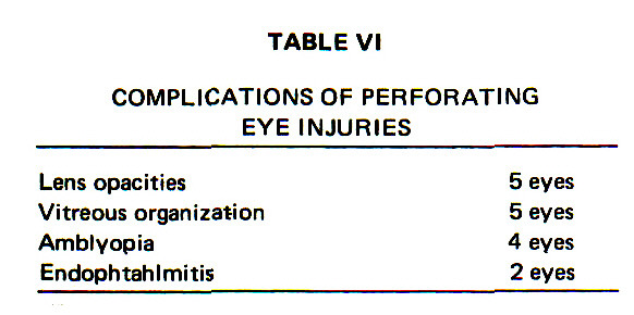 TABLE VICOMPLICATIONS OF PERFORATING EYE INJURIES