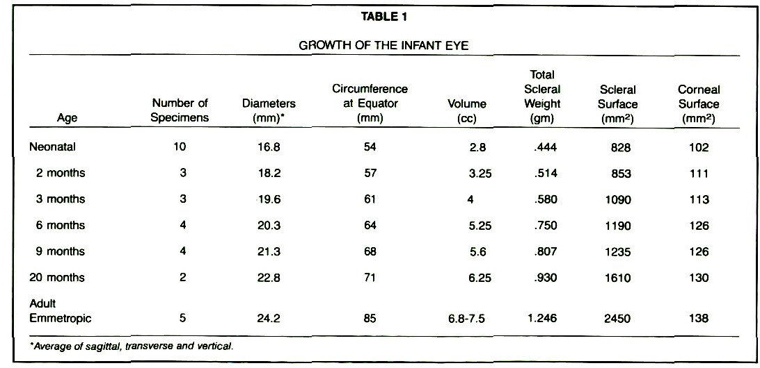 TABLE 1GROWTH OF THE INFANT EYE