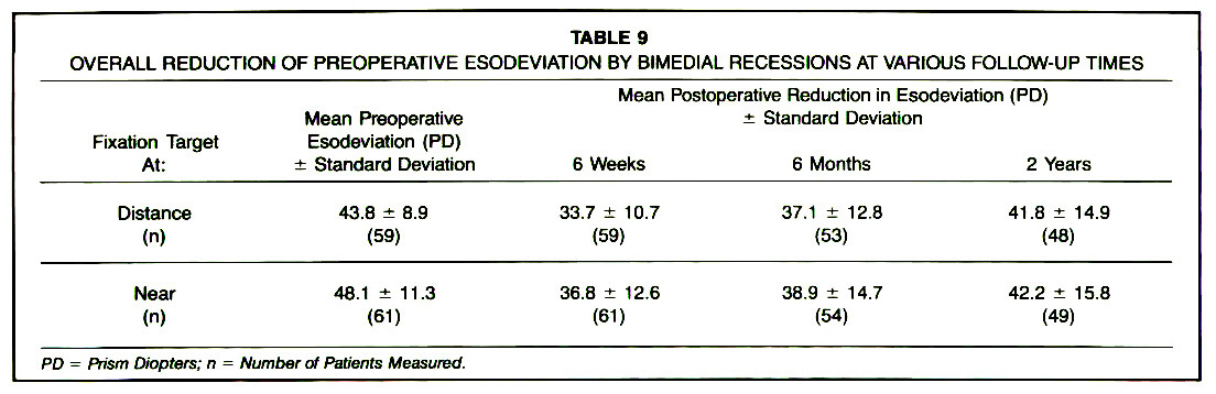 TABLE 9OVERALL REDUCTION OF PREOPERATIVE ESODEVIATION BY BIMEDIAL RECESSIONS AT VARIOUS FOLLOW-UP TIMES