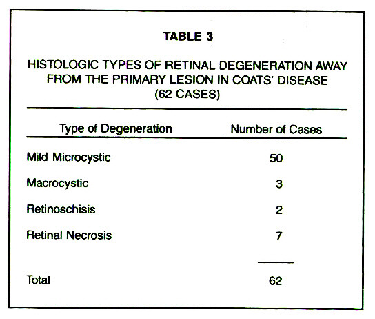 TABLE 3HISTOLOGIC TYPES OF RETINAL DEGENERATION AWAV FROM THE PRIMARY LESION IN COATS' DISEASE (62 CASES)
